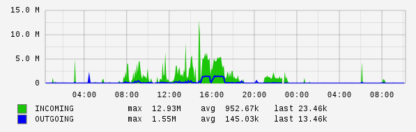 daily router statistics (5-minute average)